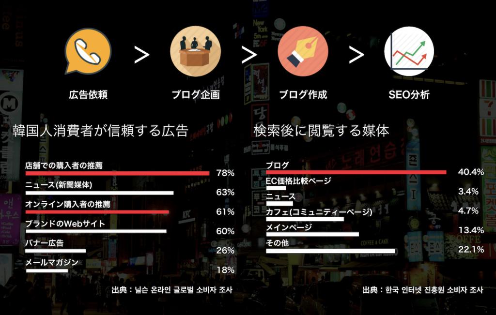 韓国ブログ文化