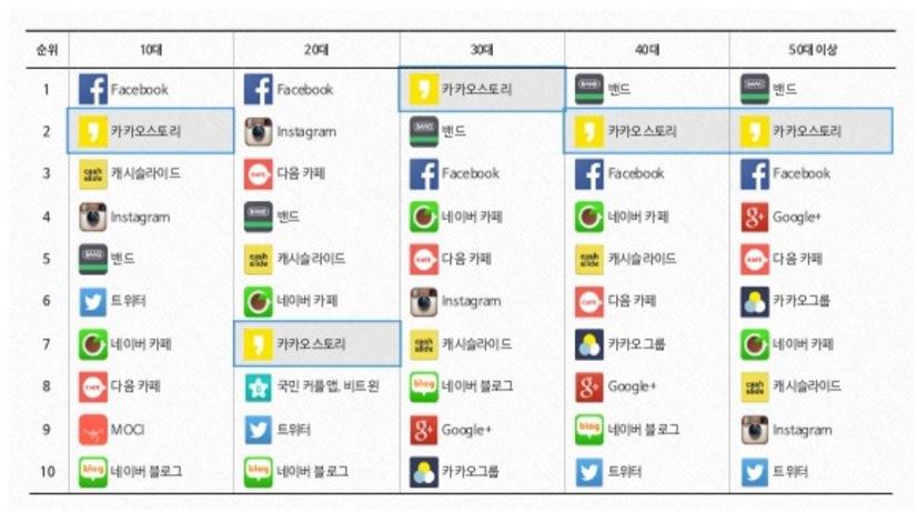 年齢別の韓国SNS利用状況