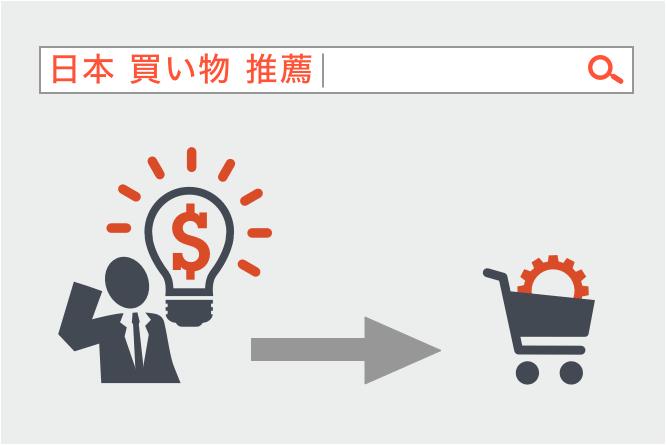 台湾リスティング広告